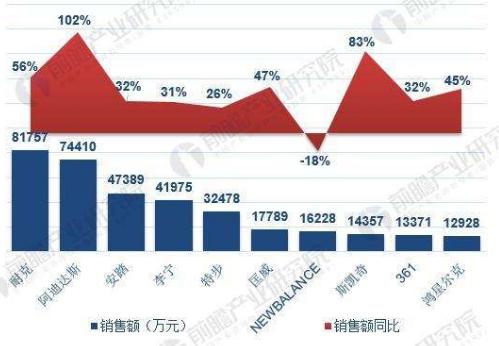 2019年中国运动鞋服行业竞争格局
